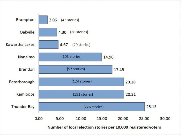 Local media coverage during the election. The research compared  local coverage of the race for MP in eight communities in Ontario, Manitoba and British Columbia. Image courtesy April Lindgren.